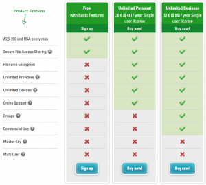 Prices on Boxcryptor.com as of February 14, 2015